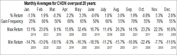 Monthly Seasonal Churchill Downs, Inc. (NASD:CHDN)