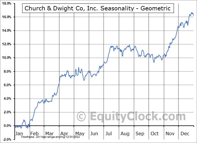 Church & Dwight Co, Inc. (NYSE:CHD) Seasonality