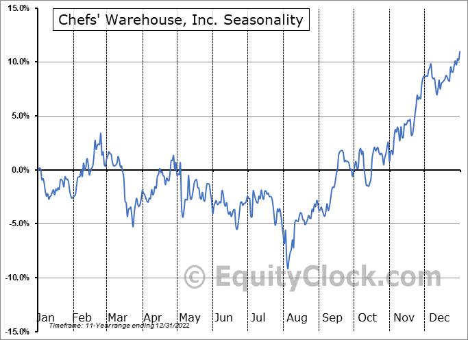 Chefs' Warehouse, Inc. (NASD:CHEF) Seasonality