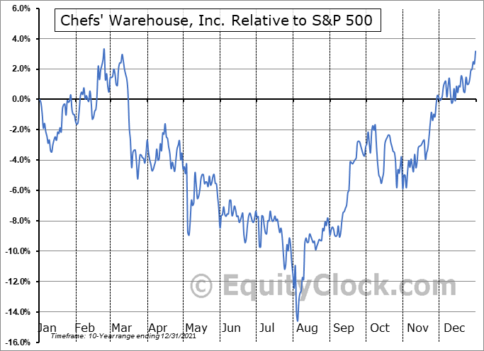 CHEF Relative to the S&P 500