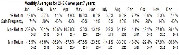 Monthly Seasonal Check-Cap Ltd. (NASD:CHEK)