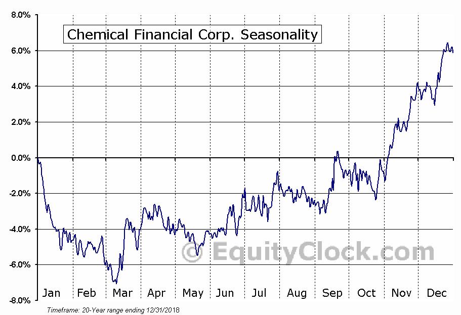 Chemical Financial Corp. (NASD:CHFC) Seasonal Chart