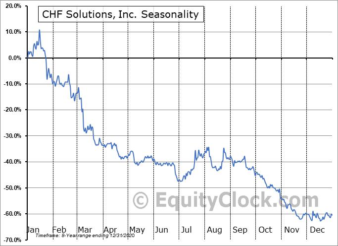 CHF Solutions, Inc. (NASD:CHFS) Seasonality