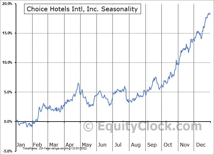 Choice Hotels Intl, Inc. (NYSE:CHH) Seasonal Chart
