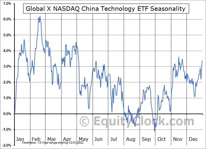 Global X NASDAQ China Technology ETF (AMEX:CHIC) Seasonality