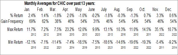 Monthly Seasonal Global X NASDAQ China Technology ETF (AMEX:CHIC)
