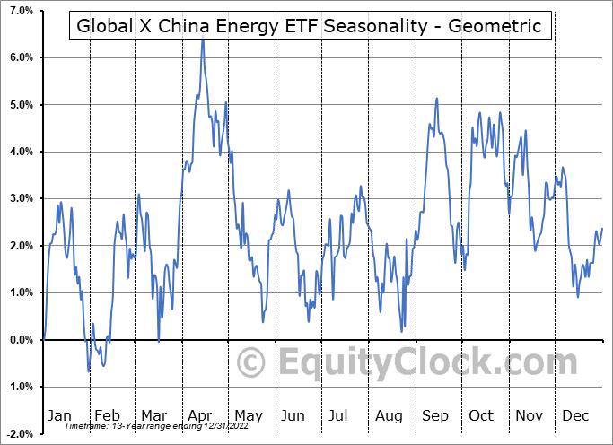 Global X China Energy ETF (NYSE:CHIE) Seasonality