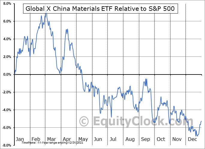 CHIM Relative to the S&P 500