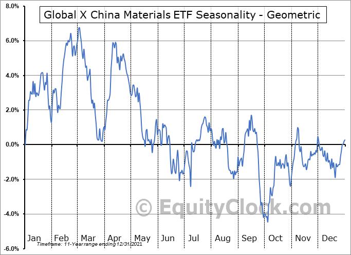 Global X China Materials ETF (NYSE:CHIM) Seasonality