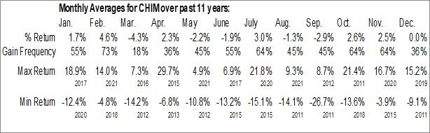Monthly Seasonal Global X China Materials ETF (NYSE:CHIM)