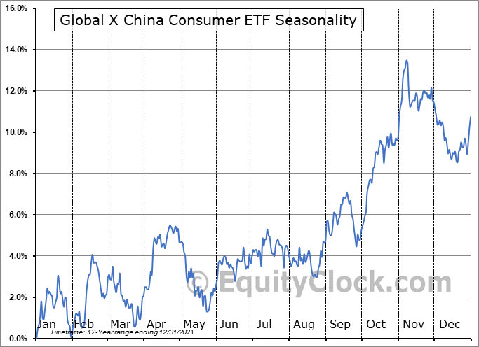 Global X China Consumer ETF (NYSE:CHIQ) Seasonal Chart