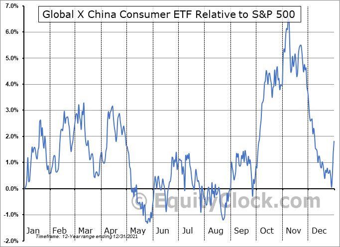 CHIQ Relative to the S&P 500