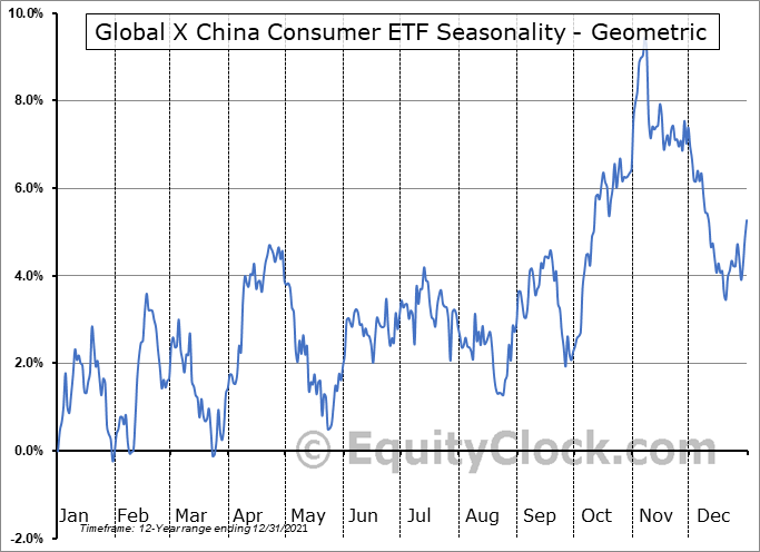 Global X China Consumer ETF (NYSE:CHIQ) Seasonality