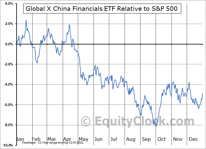 CHIX Relative to the S&P 500