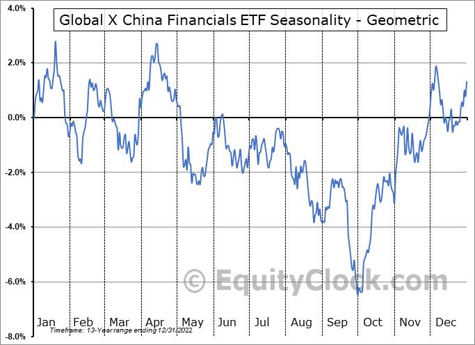 Global X China Financials ETF (NYSE:CHIX) Seasonality