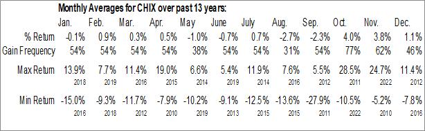 Monthly Seasonal Global X China Financials ETF (NYSE:CHIX)