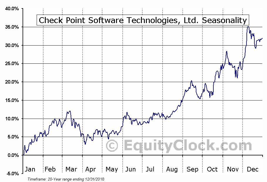 Check Point Software Technologies, Ltd. (NASD:CHKP) Seasonal Chart