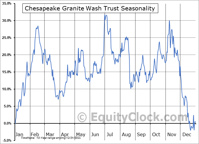 Chesapeake Granite Wash Trust (NYSE:CHKR) Seasonality