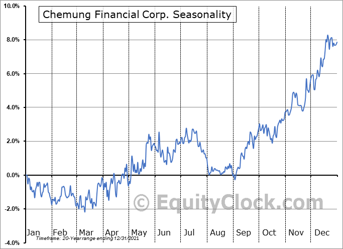Chemung Financial Corp. (NASD:CHMG) Seasonal Chart