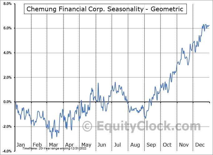 Chemung Financial Corp. (NASD:CHMG) Seasonality