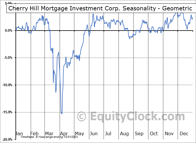 Cherry Hill Mortgage Investment Corp. (NYSE:CHMI) Seasonality
