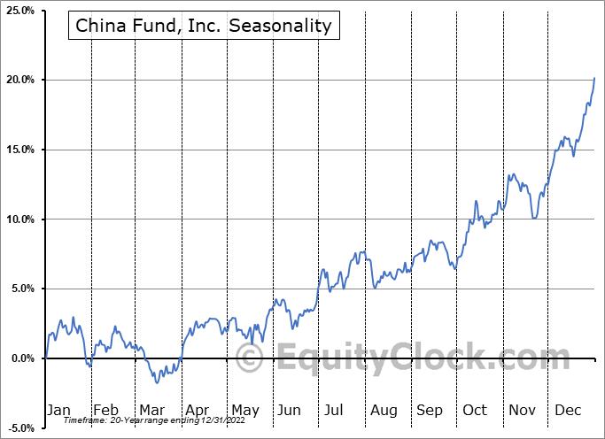 China Fund, Inc. (NYSE:CHN) Seasonal Chart