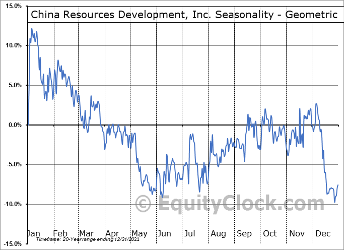 China Resources Development, Inc. (NASD:CHNR) Seasonality