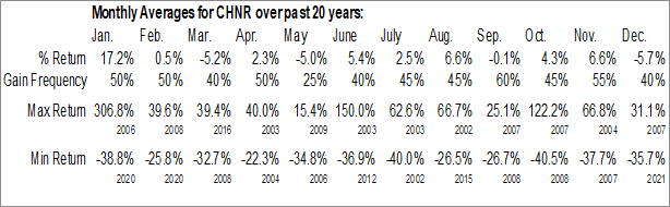 Monthly Seasonal China Resources Development, Inc. (NASD:CHNR)