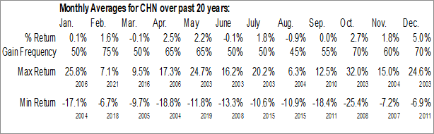 Monthly Seasonal China Fund, Inc. (NYSE:CHN)
