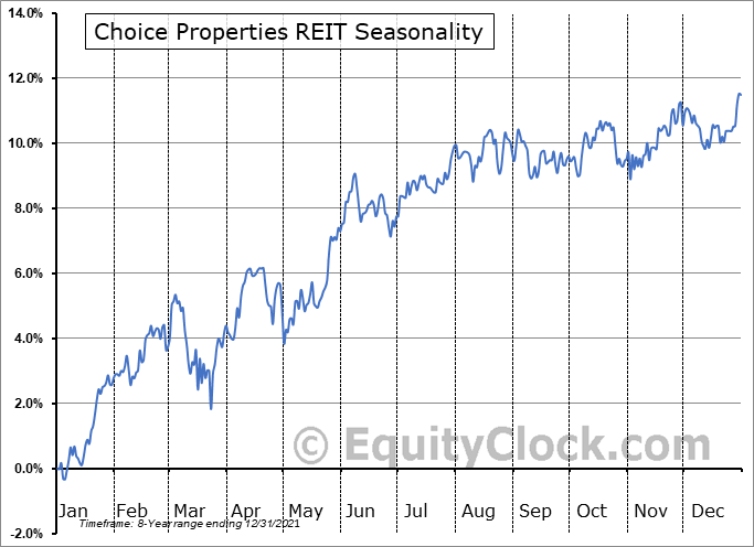 Choice Properties REIT (TSE:CHP-UN.TO) Seasonal Chart