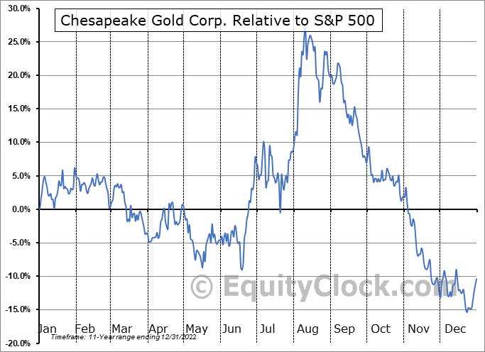 CHPGF Relative to the S&P 500