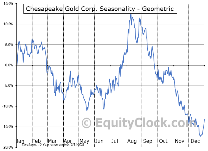 Chesapeake Gold Corp. (OTCMKT:CHPGF) Seasonality