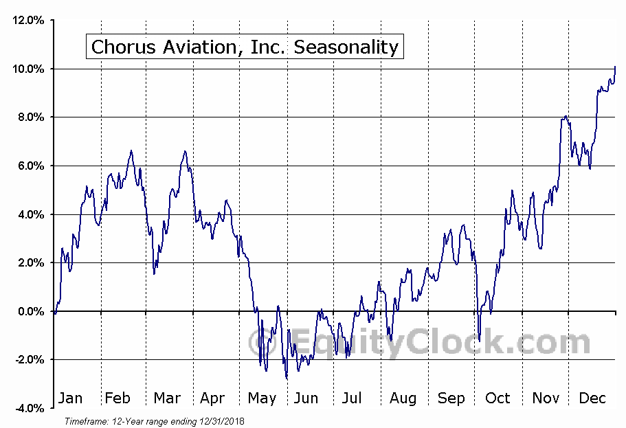 Chorus Aviation, Inc. (TSE:CHR.TO) Seasonal Chart