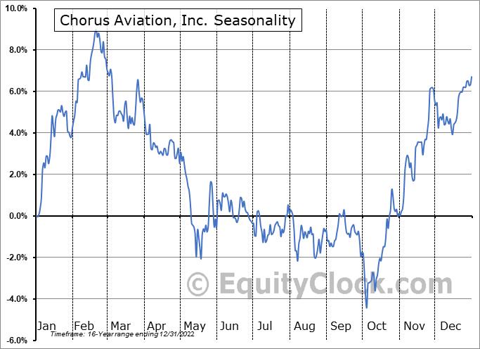 Chorus Aviation, Inc. (TSE:CHR.TO) Seasonal Chart