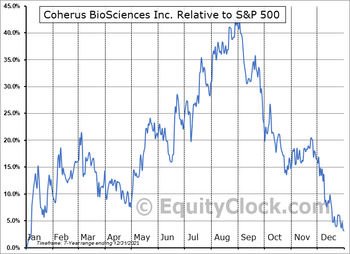CHRS Relative to the S&P 500