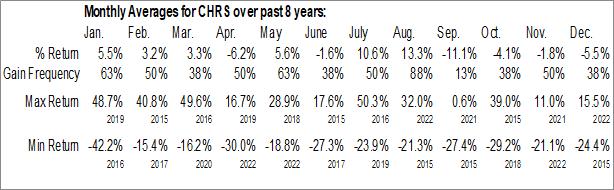 Monthly Seasonal Coherus BioSciences Inc. (NASD:CHRS)