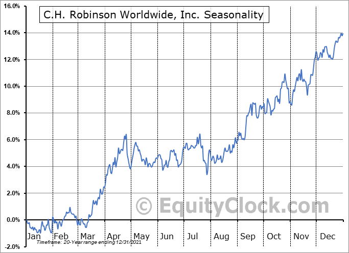 C.H. Robinson Worldwide, Inc. (NASD:CHRW) Seasonal Chart