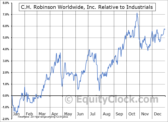 CHRW Relative to the Sector