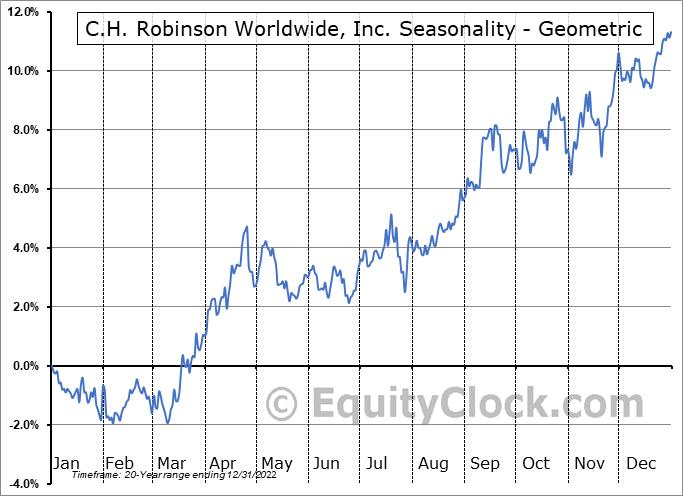 C.H. Robinson Worldwide, Inc. (NASD:CHRW) Seasonality
