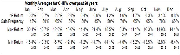 Monthly Seasonal C.H. Robinson Worldwide, Inc. (NASD:CHRW)