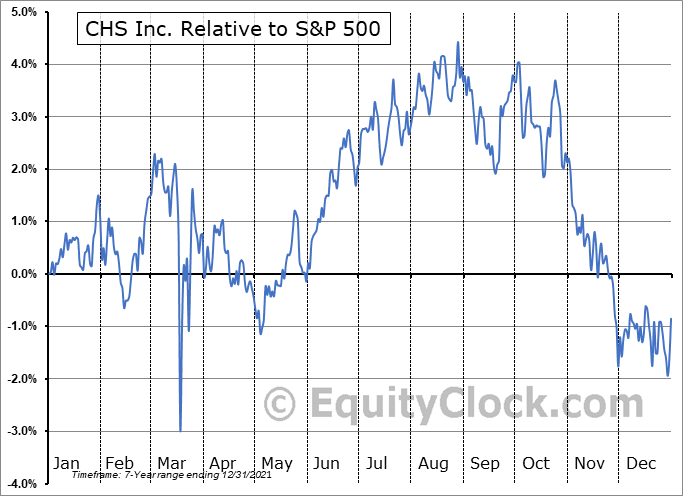 CHSCM Relative to the S&P 500