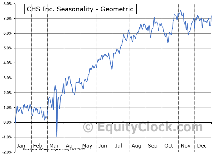 CHS Inc. (NASD:CHSCO) Seasonality