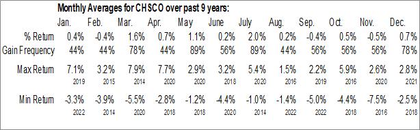 Monthly Seasonal CHS Inc. (NASD:CHSCO)