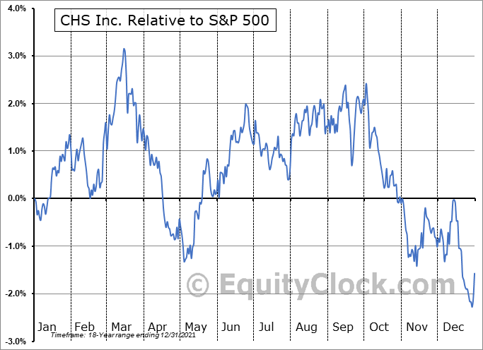 CHSCP Relative to the S&P 500