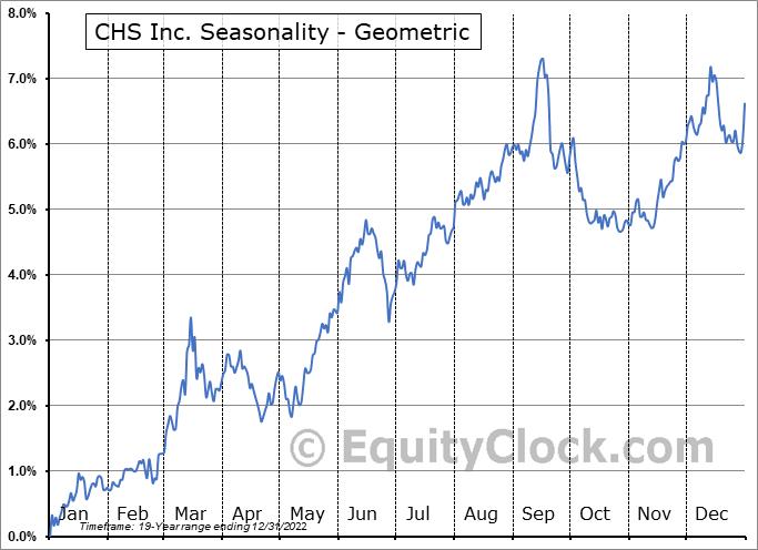 CHS Inc. (NASD:CHSCP) Seasonality