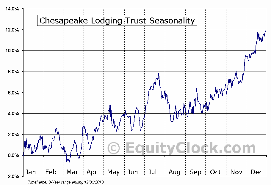Chesapeake Lodging Trust (NYSE:CHSP) Seasonal Chart