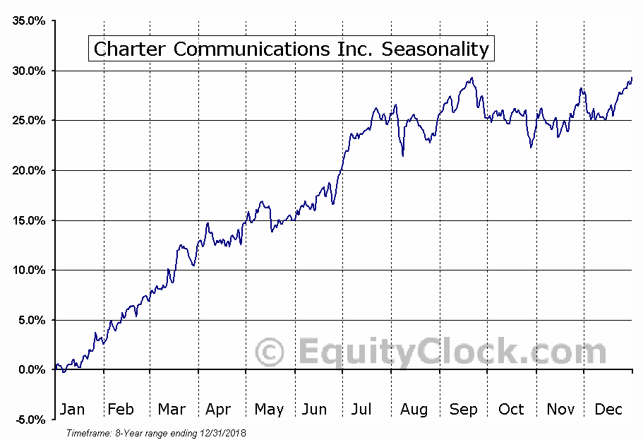 Charter Communications Inc. (NASD:CHTR) Seasonal Chart