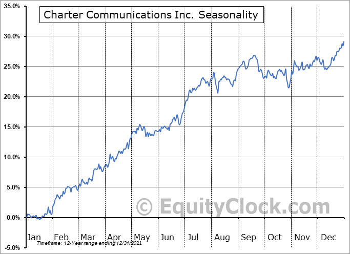 Charter Communications Inc. (NASD:CHTR) Seasonality