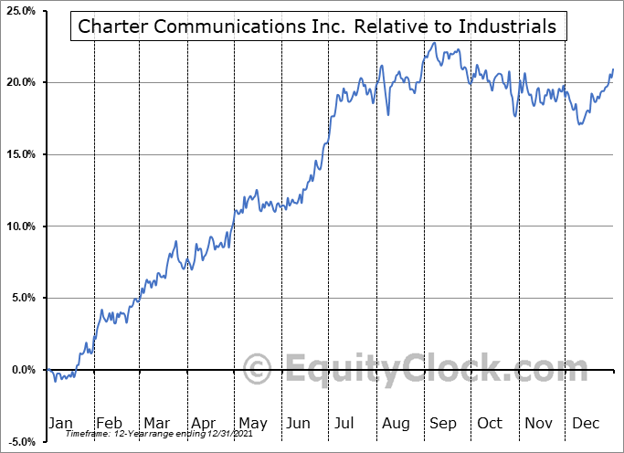 CHTR Relative to the Sector