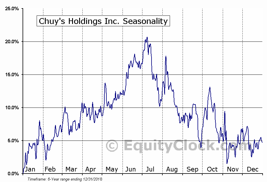 Chuy's Holdings Inc. (NASD:CHUY) Seasonal Chart